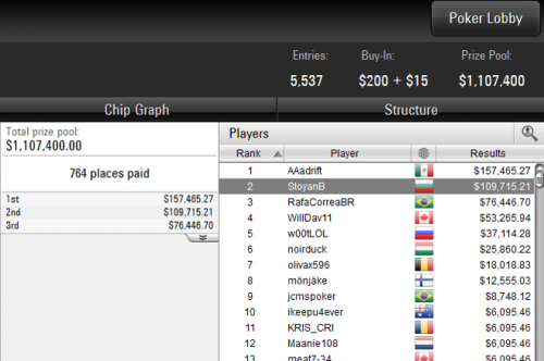 2nd Place in Sunday Million for $109,000