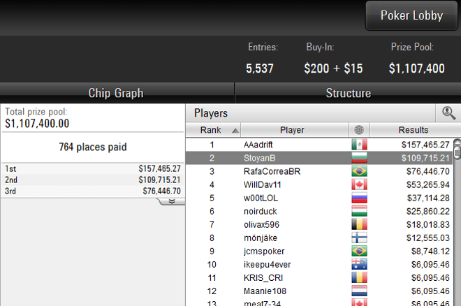 StoyanB - 2nd Place in Sunday Million for $109000