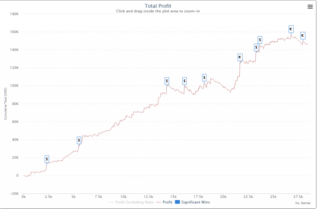 Poker graph with winnings and profit